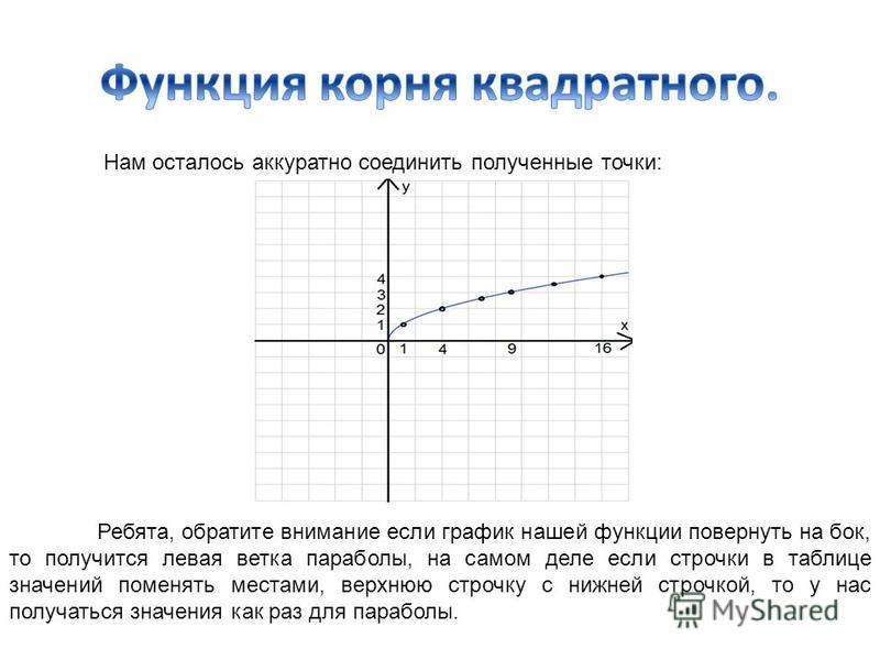 Нам осталось аккуратно соединить полученные точки: Ребята, обратите внимание если график нашей функции повернуть на бок, то получится левая ветка параболы, на самом деле если строчки в таблице значений поменять местами, верхнюю строчку с нижней строч