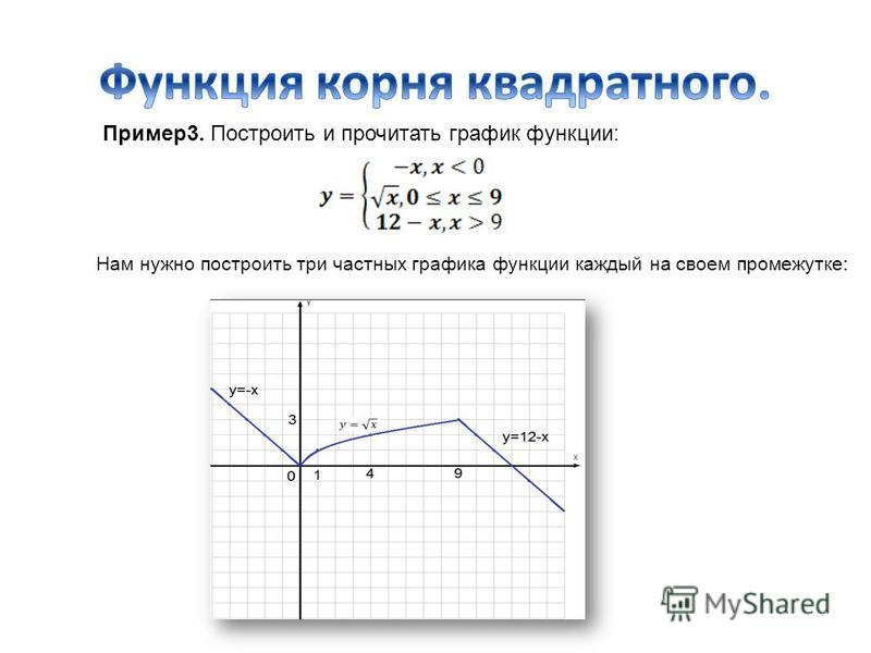 Пример 3. Построить и прочитать график функции: Нам нужно построить три частных графика функции каждый на своем промежутке: