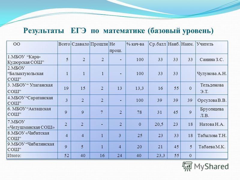 Результаты ЕГЭ по математике (базовый уровень)