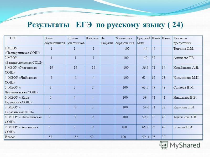 Результаты ЕГЭ по русскому языку ( 24)