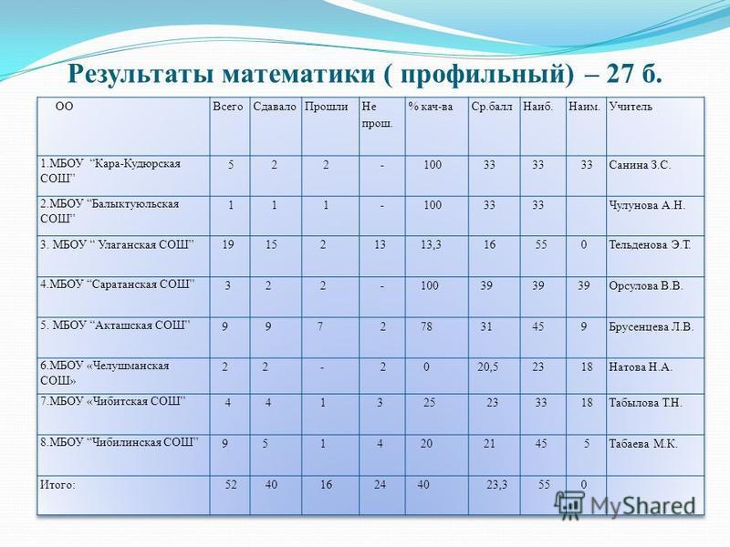 Результаты математики ( профильный) – 27 б.