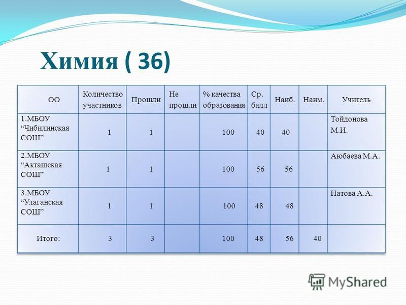 Химия ( 36)