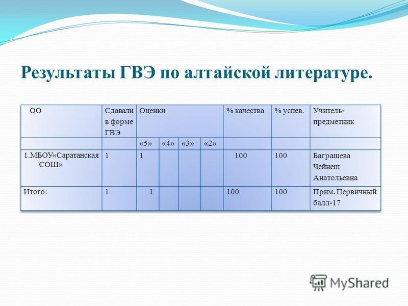 Результаты ГВЭ по алтайской литературе.