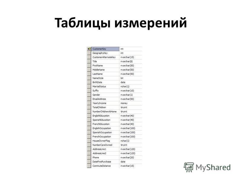 Таблицы измерений