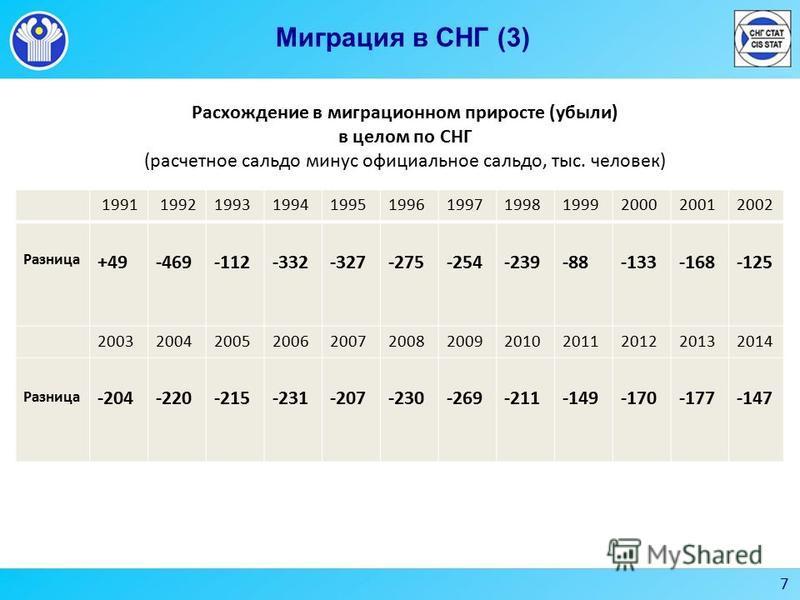 7 Миграция в СНГ (3) Расхождение в миграционном приросте (убыли) в целом по СНГ (расчетное сальдо минус официальное сальдо, тыс. человек) 1991 19921993199419951996199719981999200020012002 Разница +49-469-112-332-327-275-254-239-88-133-168-125 2003200