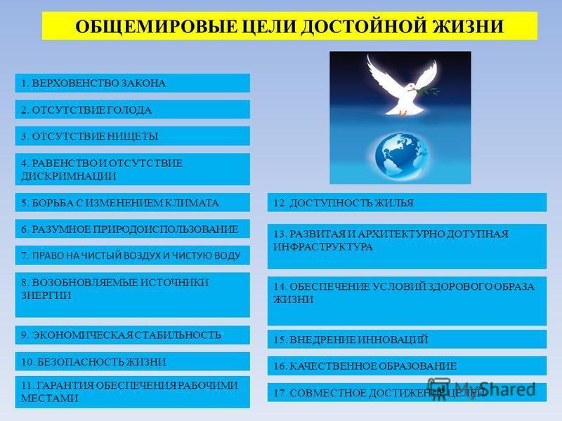 ОБЩЕМИРОВЫЕ ЦЕЛИ ДОСТОЙНОЙ ЖИЗНИ 1. ВЕРХОВЕНСТВО ЗАКОНА 2. ОТСУТСТВИЕ ГОЛОДА 3. ОТСУТСТВИЕ НИЩЕТЫ 4. РАВЕНСТВО И ОТСУТСТВИЕ ДИСКРИМНАЦИИ 5. БОРЬБА С ИЗМЕНЕНИЕМ КЛИМАТА 6. РАЗУМНОЕ ПРИРОДОИСПОЛЬЗОВАНИЕ 7. ПРАВО НА ЧИСТЫЙ ВОЗДУХ И ЧИСТУЮ ВОДУ 8. ВОЗОБН
