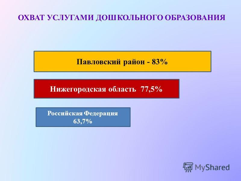 ОХВАТ УСЛУГАМИ ДОШКОЛЬНОГО ОБРАЗОВАНИЯ Павловский район - 83% Нижегородская область 77,5% Российская Федерация 63,7%