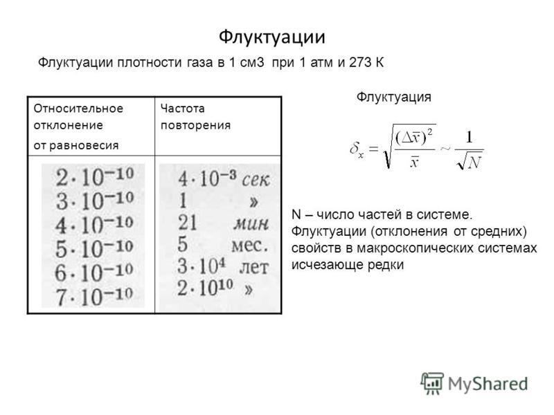 Флуктуации Относительное отклонение от равновесия Частота повторения Флуктуации плотности газа в 1 см 3 при 1 атм и 273 К Флуктуация N – число частей в системме. Флуктуации (отклонения от средних) свойств в макроскопических системмах исчезающе редки