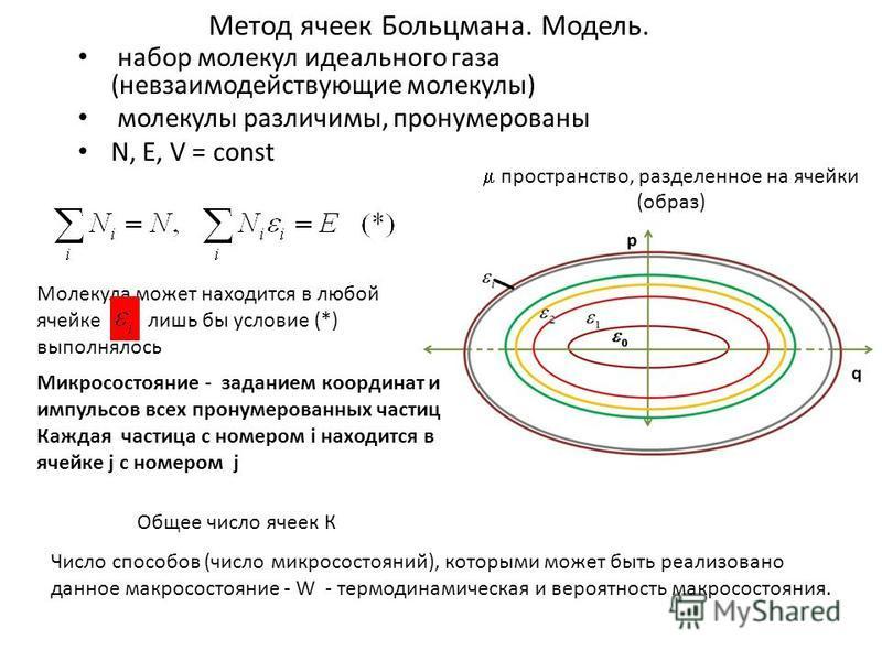 Метод ячеек Больцмана. Модель. набор молекул идеального газа (невзаимодействующие молекулы) молекулы различимы, пронумерованы N, Е, V = const Общее число ячеек К Молекула может находится в любой ячейке, лишь бы условие (*) выполнялось Число способов