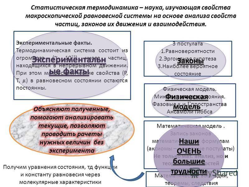 Статистическая термодинамика – наука, изучающая свойства макроскопической равновесной системмы на основе анализа свойств частиц, законов их движения и взаимодействия. Экспериментальные факты. Термодинамическая системма состоит из огромного (~ 10 23 )