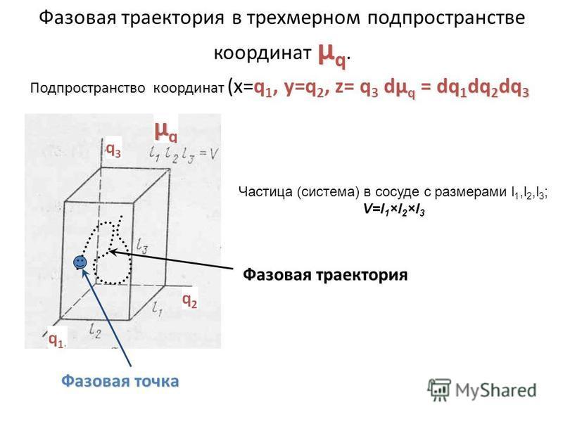 µ q Фазовая траектория в трехмерном подпространстве координат µ q. Подпространство координат dµ q = dq 1 dq 2 dq 3 Подпространство координат (x=q 1, y=q 2, z= q 3 dµ q = dq 1 dq 2 dq 3 V=l 1 ×l 2 ×l 3 Частица (системма) в сосуде с размерами l 1,l 2,l