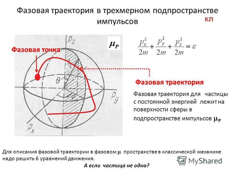 Фазовая траектория в трехмерном подпространстве импульсов Р Фазовая траектория для частицы с постоянной энергией лежит на поверхности сферы в подпространстве импульсов Р Фазовая траектория Фазовая точка Для описания фазовой траектории в фазовом прост