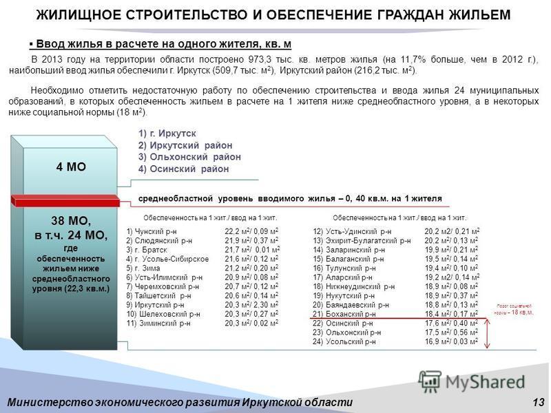 Министерство экономического развития Иркутской области 13 ЖИЛИЩНОЕ СТРОИТЕЛЬСТВО И ОБЕСПЕЧЕНИЕ ГРАЖДАН ЖИЛЬЕМ Ввод жилья в расчете на одного жителя, кв. м среднеобластной уровень вводимого жилья – 0, 40 кв.м. на 1 жителя В 2013 году на территории обл