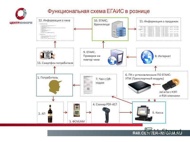 Функциональная схема ЕГАИС в рознице 1. Потребитель 2. АП 3. ФCM/AM 4. Сканер PDF-417 5. Касса 6. ПК с установленным ПО ЕГАИС- УТМ (Транспортный модуль) 7. Чек с QR- кодом 8. Интернет 9. ЕГАИС. Проверка на повтор чека 10. ЕГАИС. Хранилище 11. Информа