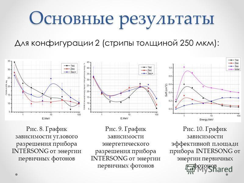 Основные результаты Рис. 10. График зависимости эффективной площади прибора INTERSONG от энергии первичных фотонов Рис. 8. График зависимости углового разрешения прибора INTERSONG от энергии первичных фотонов Рис. 9. График зависимости энергетическог