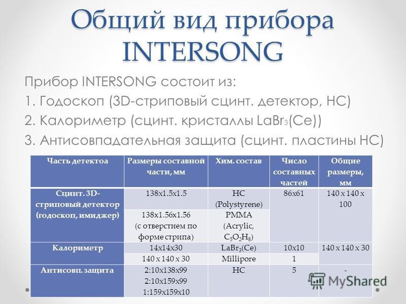 Общий вид прибора INTERSONG Прибор INTERSONG состоит из: 1. Годоскоп (3D-строповый сцинт. детектор, НС) 2. Калориметр (сцинт. кристаллы LaBr 3 (Ce)) 3. Антисовпадательная защита (сцинт. пластины HC) Часть детектора Размеры составной части, мм Хим. со