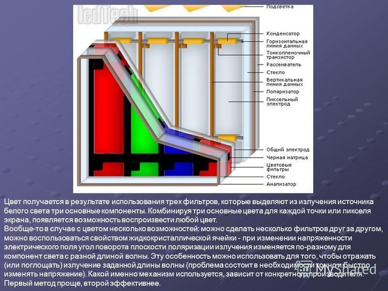 Цвет получается в результате использования трех фильтров, которые выделяют из излучения источника белого света три основные компоненты. Комбинируя три основные цвета для каждой точки или пикселя экрана, появляется возможность воспроизвести любой цвет