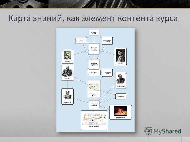Карта знаний, как элемент контента курса