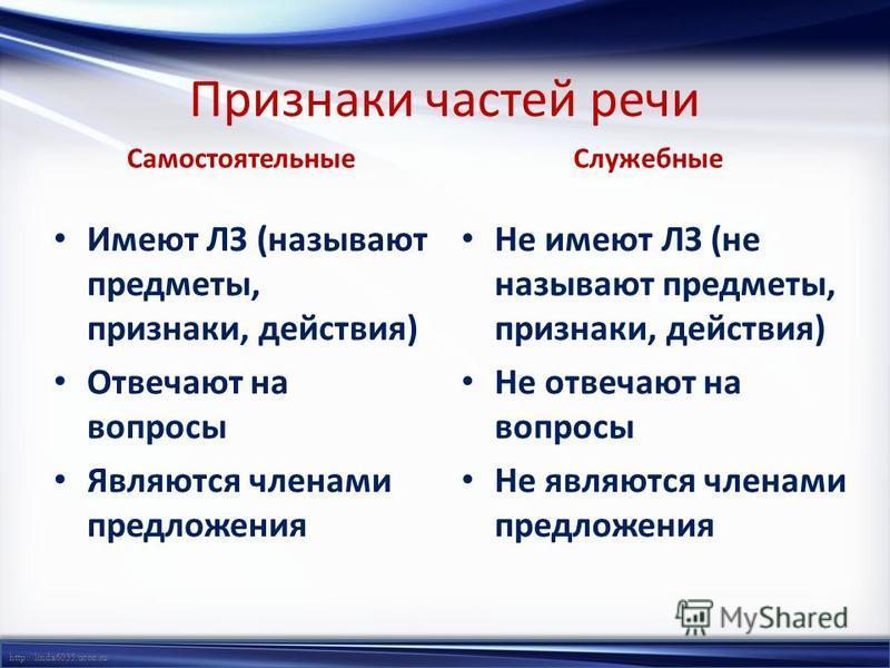 http://linda6035.ucoz.ru/ Признаки частей речи Самостоятельные Имеют ЛЗ (называют предметы, признаки, действия) Отвечают на вопросы Являются членами предложения Служебные Не имеют ЛЗ (не называют предметы, признаки, действия) Не отвечают на вопросы Н