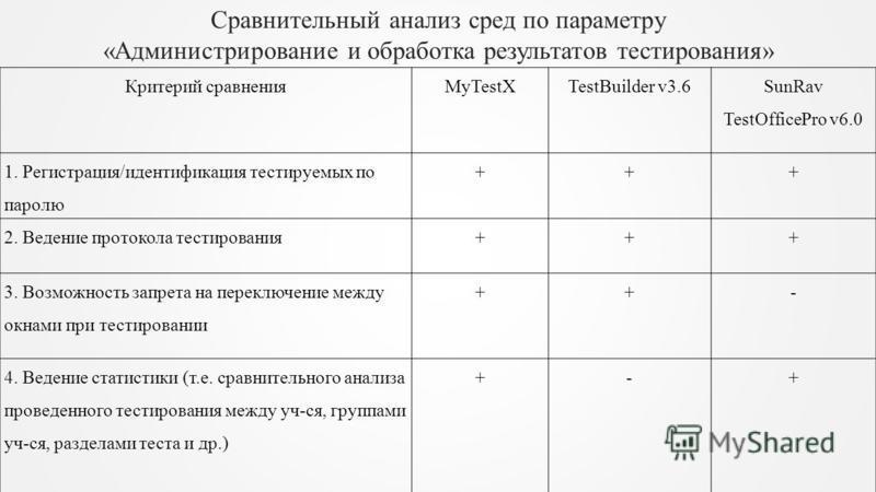 Сравнительный анализ сред по параметру «Администрирование и обработка результатов тестирования» Критерий сравнения MyTestX TestBuilder v3.6 SunRav TestOfficePro v6.0 1. Регистрация/идентификация тестируемых по паролю +++ 2. Ведение протокола тестиров