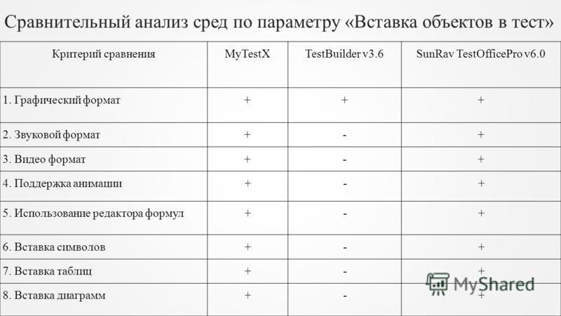 Сравнительный анализ сред по параметру «Вставка объектов в тест» Критерий сравнения MyTestX TestBuilder v3.6 SunRav TestOfficePro v6.0 1. Графический формат+++ 2. Звуковой формат+-+ 3. Видео формат+-+ 4. Поддержка анимации+-+ 5. Использование редакто