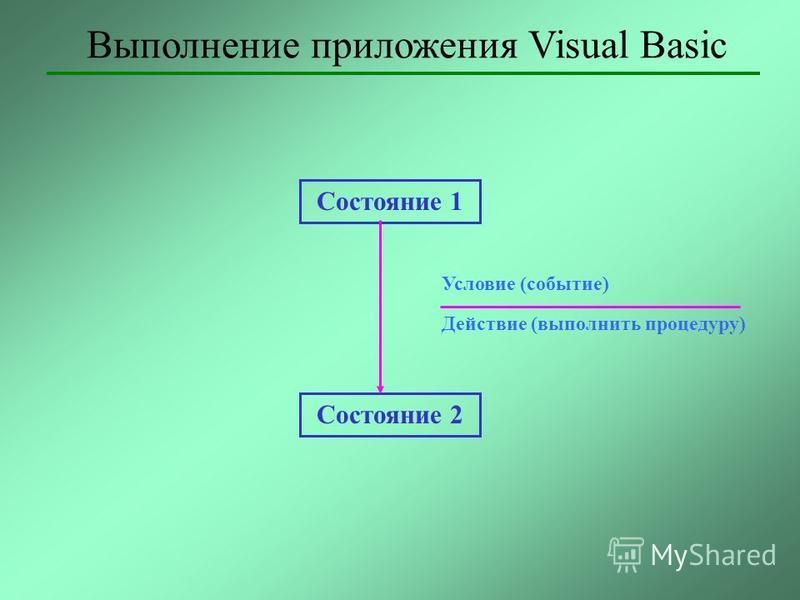 Выполнение приложения Visual Basic Состояние 1 Состояние 2 Условие (событие) Действие (выполнить процедуру)