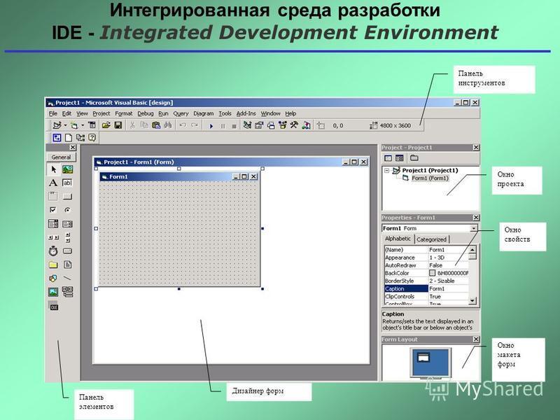 Панель инструментов Окно проекта Окно свойств Окно макета форм Панель элементов Дизайнер форм Интегрированная среда разработки IDE - Integrated Development Environment