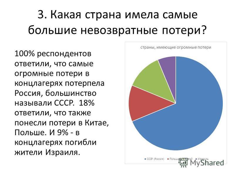 3. Какая страна имела самые большие невозвратные потери? 100% респондентов ответили, что самые огромные потери в концлагерях потерпела Россия, большинство называли СССР. 18% ответили, что также понесли потери в Китае, Польше. И 9% - в концлагерях пог