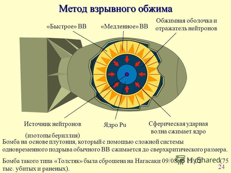 24 Метод взрывного обжима Источник нейтронов (изотопы бериллия) Ядро Pu «Быстрое» ВВ «Медленное» ВВ Обжимная оболочка и отражатель нейтронов Сферическая ударная волна сжимает ядро Бомба на основе плутония, который с помощью сложной системы одновремен