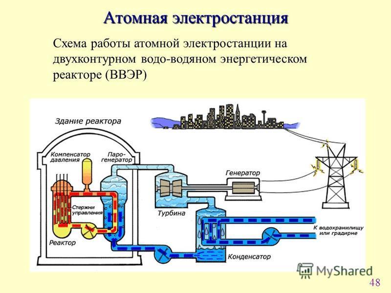 48 Атомная электростанция Схема работы атомной электростанции на двухконтурном водо-водяном энергетическом реакторе (ВВЭР)
