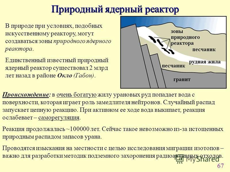 67 Природный ядерный реактор В природе при условиях, подобных искусственному реактору, могут создаваться зоны природного ядерного реактора. Единственный известный природный ядерный реактор существовал 2 млрд лет назад в районе Окло (Габон). Происхожд