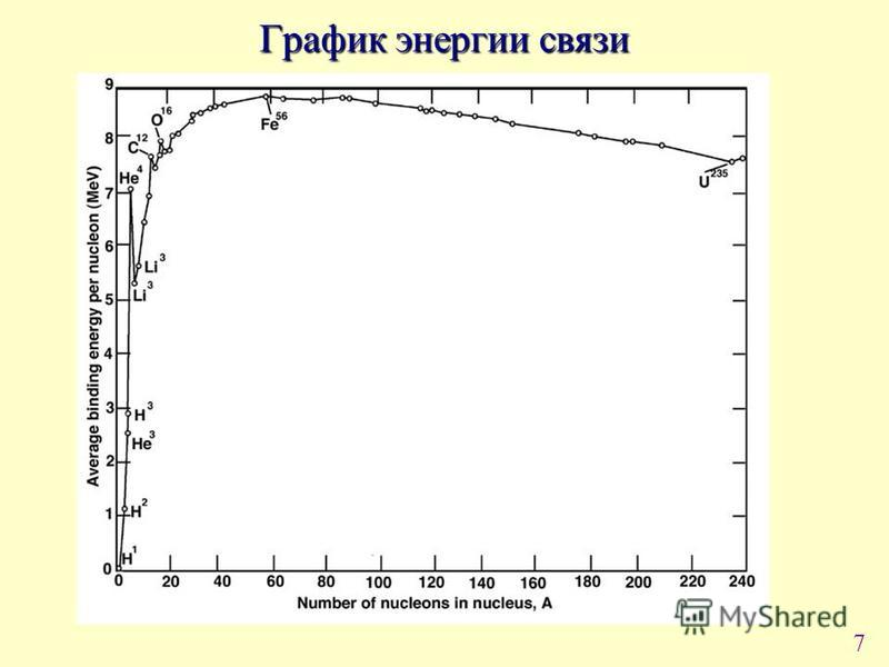 7 График энергии связи