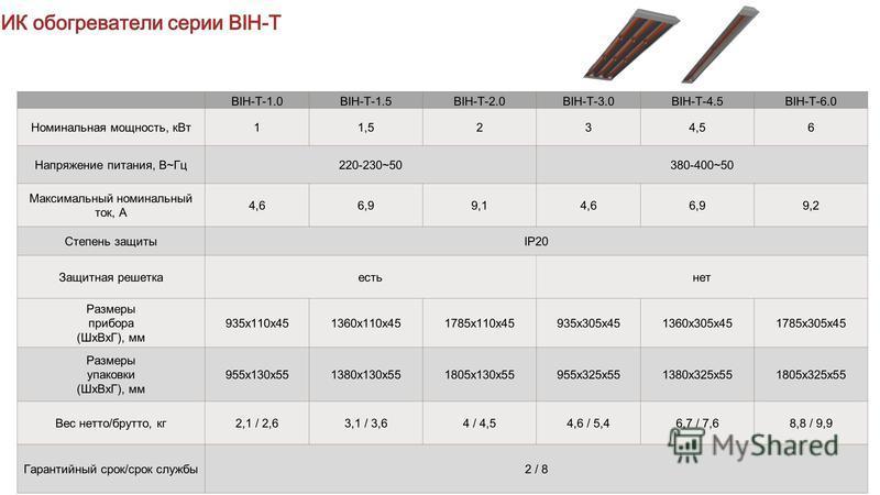 BIH-T-1.0BIH-T-1.5BIH-T-2.0BIH-T-3.0BIH-T-4.5BIH-T-6.0 Номинальная мощность, к Вт 11,5234,56 Напряжение питания, В~Гц 220-230~50380-400~50 Максимальный номинальный ток, А 4,66,99,14,66,99,2 Степень защитыIP20 Защитная решетка есть нет Размеры прибора