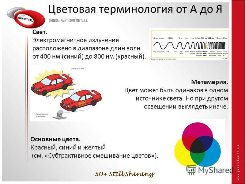 50+ Still Shining Цветовая терминология от А до Я Свет. Электромагнитное излучение расположено в диапазоне длин волн от 400 нм (синий) до 800 нм (красный). Метамерия. Цвет может быть одинаков в одном источнике света. Но при другом освещении выглядеть
