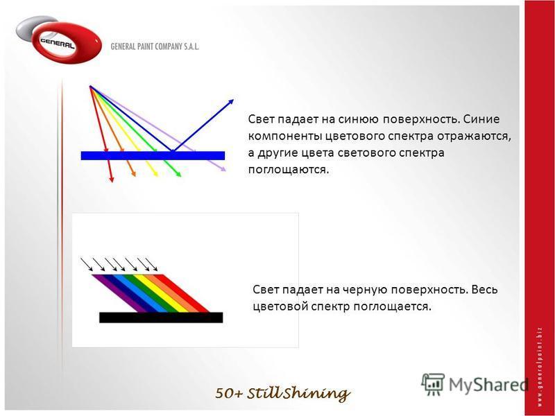 50+ Still Shining Свет падает на синюю поверхность. Синие компоненты цветового спектра отражаются, а другие цвета светового спектра поглощаются. Свет падает на черную поверхность. Весь цветовой спектр поглощается.