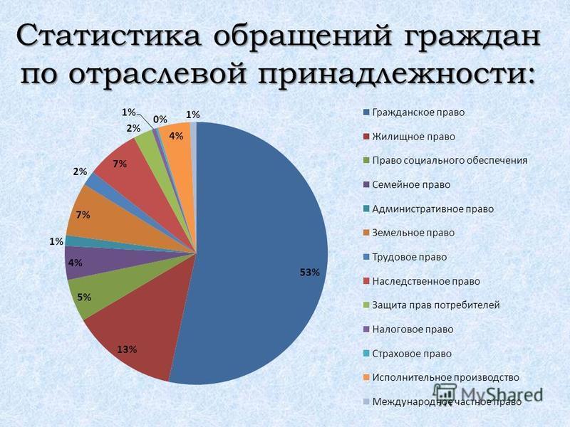 Статистика обращений граждан по отраслевой принадлежности: