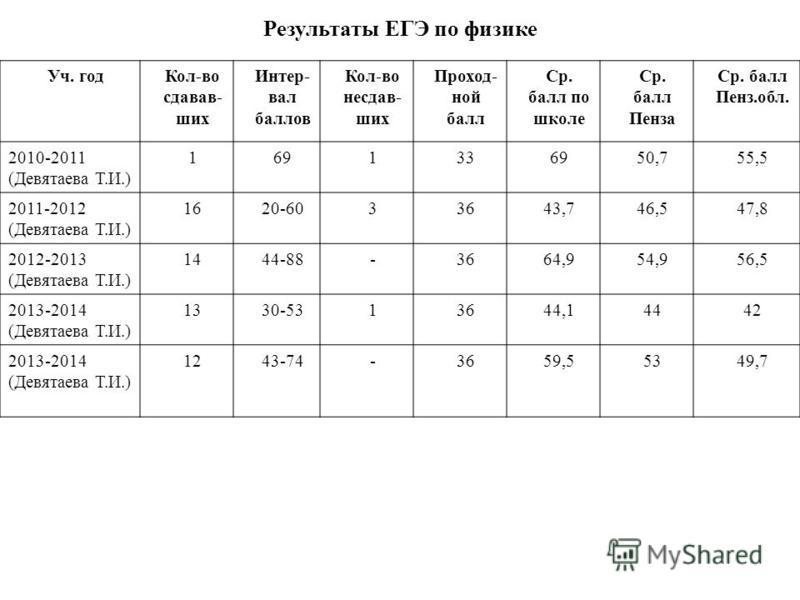 Результаты ЕГЭ по физике Уч. год Кол-во сдавав- шик Интер- вал баллов Кол-во несдав- шик Проход- ной балл Ср. балл по школе Ср. балл Пенза Ср. балл Пенз.обл. 2010-2011 (Девятаева Т.И.) 1691336950,755,5 2011-2012 (Девятаева Т.И.) 1620-6033643,746,547,