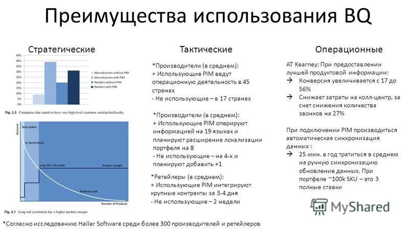 *Согласно исследованию Hailer Software среди более 300 производителей и ретейлеров *Производители (в среднем): + Использующие PIM оперируют информацией на 19 языках и планируют расширение локализации портфеля на 8 - Не использующие – на 4-х и планиру