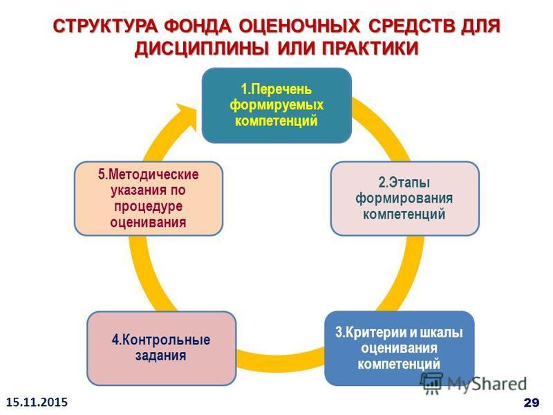 1. Перечень формируемых компетенций 2. Этапы формирования компетенций 3. Критерии и шкалы оценивания компетенций 4. Контрольные задания 5. Методические указания по процедуре оценивания СТРУКТУРА ФОНДА ОЦЕНОЧНЫХ СРЕДСТВ ДЛЯ ДИСЦИПЛИНЫ ИЛИ ПРАКТИКИ 15.