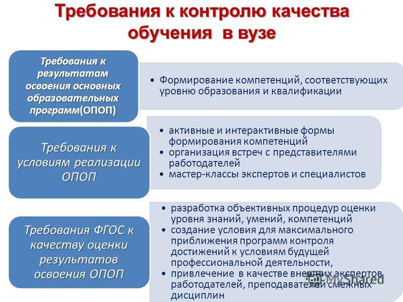 Требования к контролю качества обучения в вузе Формирование компетенций, соответствующих уровню образования и квалификации Требования к результатам освоения основных образовательных программ(ОПОП) активные и интерактивные формы формирования компетенц