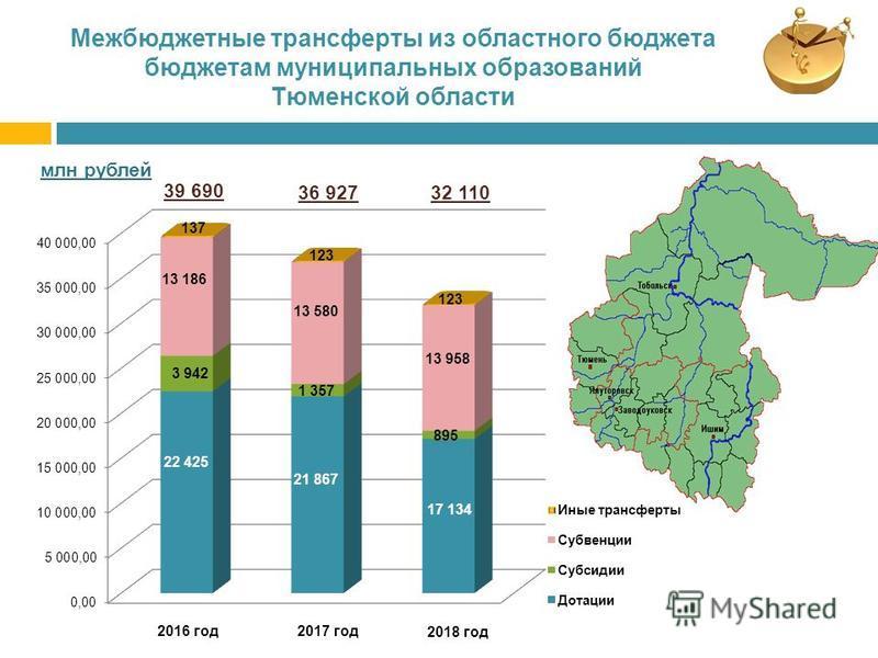Межбюджетные трансферты из областного бюджета бюджетам муниципальных образований Тюменской области 2016 год 2017 год 2018 год 39 690 36 927 32 110 137 123 13 186 13 580 13 958 3 942 1 357 895 22 425 21 867 17 134 млн рублей