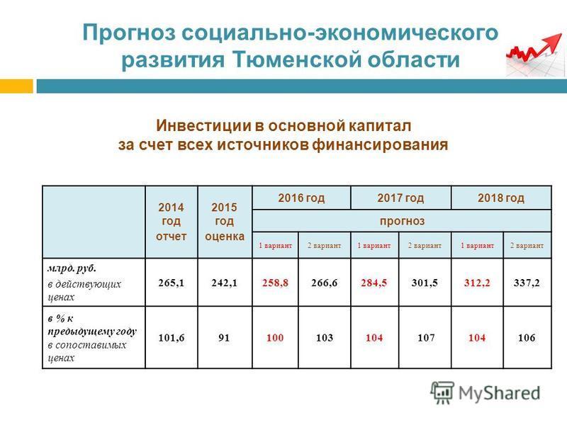 Прогноз социально-экономического развития Тюменской области Инвестиции в основной капитал за счет всех источников финансирования 2014 год отчет 2015 год оценка 2016 год 2017 год 2018 год прогноз 1 вариант 2 вариант 1 вариант 2 вариант 1 вариант 2 вар