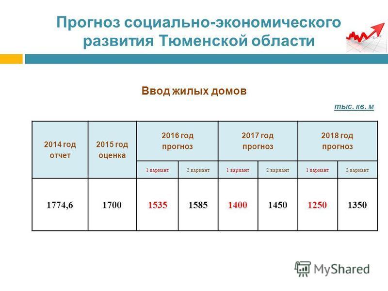 Прогноз социально-экономического развития Тюменской области Ввод жилых домов тыс. кв. м 2014 год отчет 2015 год оценка 2016 год прогноз 2017 год прогноз 2018 год прогноз 1 вариант 2 вариант 1 вариант 2 вариант 1 вариант 2 вариант 1774,617001535158514