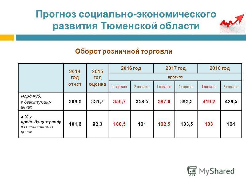 Прогноз социально-экономического развития Тюменской области Оборот розничной торговли 2014 год отчет 2015 год оценка 2016 год 2017 год 2018 год прогноз 1 вариант 2 вариант 1 вариант 2 вариант 1 вариант 2 вариант млрд руб. в действующих ценах 309,0331