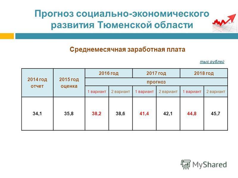 Прогноз социально-экономического развития Тюменской области Среднемесячная заработная плата тыс рублей 2014 год отчет 2015 год оценка 2016 год 2017 год 2018 год прогноз 1 вариант 2 вариант 1 вариант 2 вариант 1 вариант 2 вариант 34,135,838,238,641,44