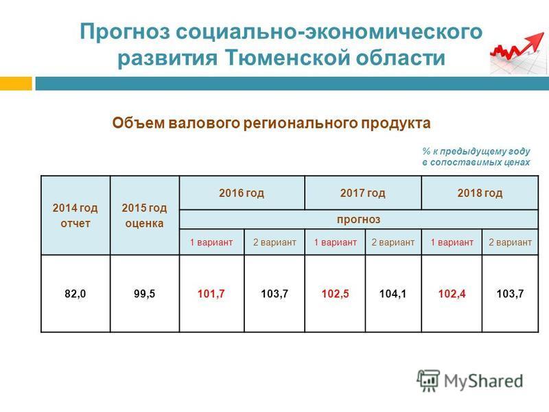 Прогноз социально-экономического развития Тюменской области Объем валового регионального продукта % к предыдущему году в сопоставимых ценах 2014 год отчет 2015 год оценка 2016 год 2017 год 2018 год прогноз 1 вариант 2 вариант 1 вариант 2 вариант 1 ва