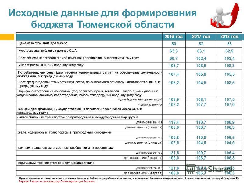 Исходные данные для формирования бюджета Тюменской области 2016 год 2017 год 2018 год Цена на нефть Urals, долл./барр. 505255 Курс доллара, рублей за доллар США 63,363,162,5 Рост объема налогооблагаемой прибыли (юг области), % к предыдущему году 99,7