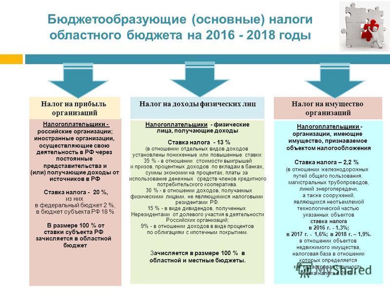 Бюджетообразующие (основные) налоги областного бюджета на 2016 - 2018 годы