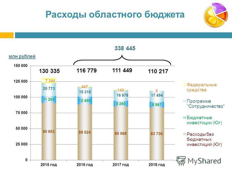 Расходы областного бюджета 110 217 111 449 116 779 130 335 338 445 млн рублей