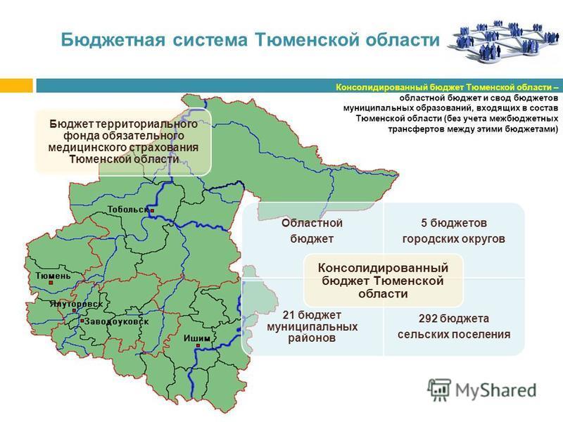 Бюджетная система Тюменской области Консолидированный бюджет Тюменской области – областной бюджет и свод бюджетов муниципальных образований, входящих в состав Тюменской области (без учета межбюджетных трансфертов между этими бюджетами) Областной бюдж